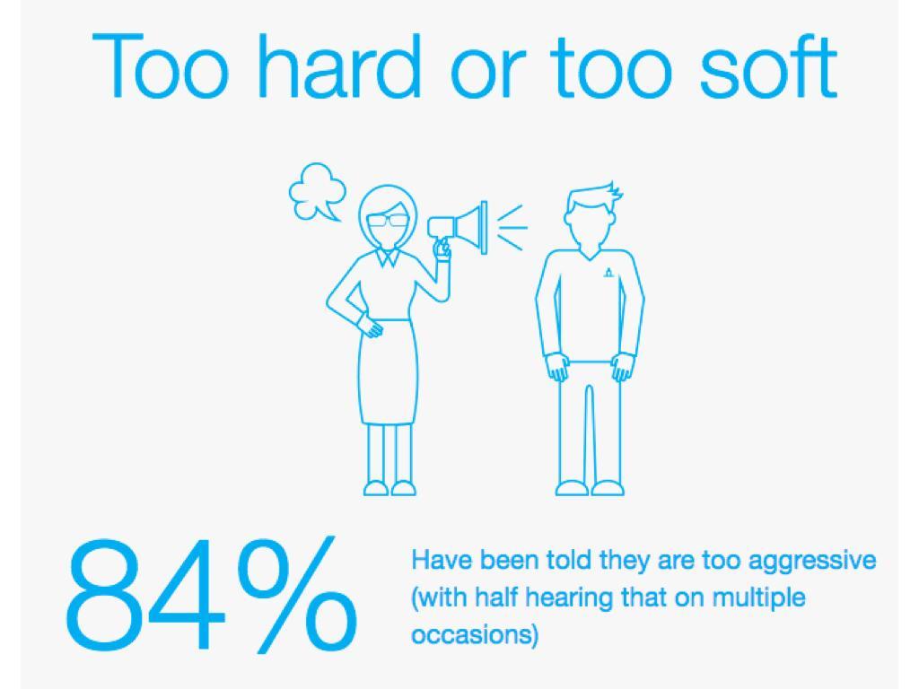 太強硬?太軟弱?:84%的受訪女科技人曾被告知自己「太過強勢」,超過半數受訪者還遭遇不止一次。(取自elephantinthevalley.com)