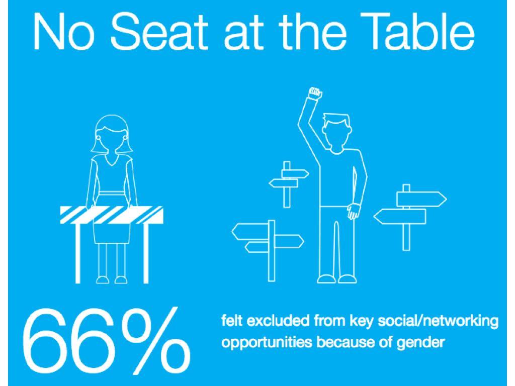 吃飯老是都沒揪:66%的受訪者認為性別因素讓自己被排除在社交圈外。(取自elephantinthevalley.com)