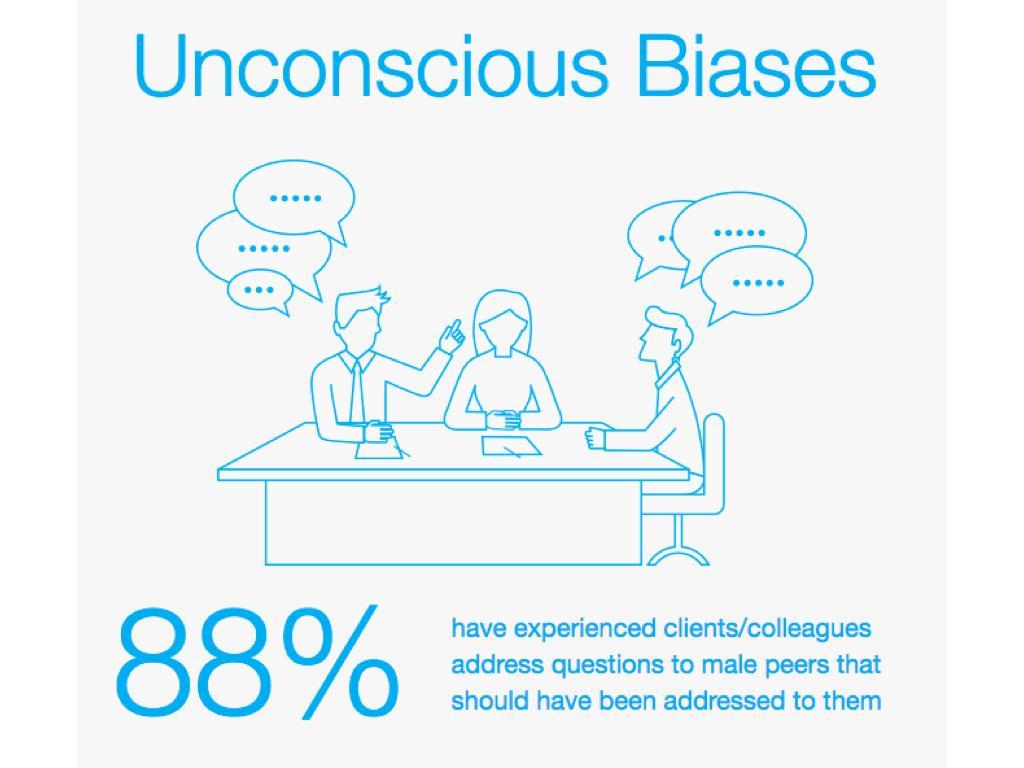 下意識的歧視:88%的受訪者經驗過客戶或同事應該和她討論的問題,卻找了其他男性同事討論。(取自elephantinthevalley.com)