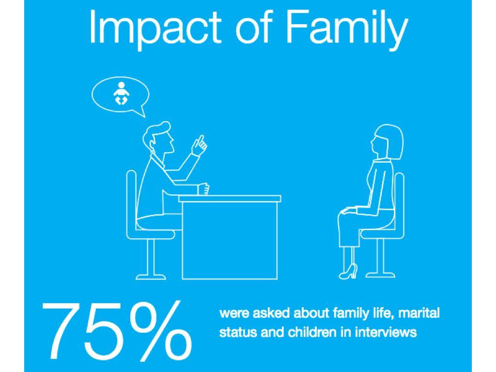 家庭的影響:75%的受訪者在應徵時會被問到家庭生活、婚姻狀況、以及子女的情況。(取自elephantinthevalley.com)