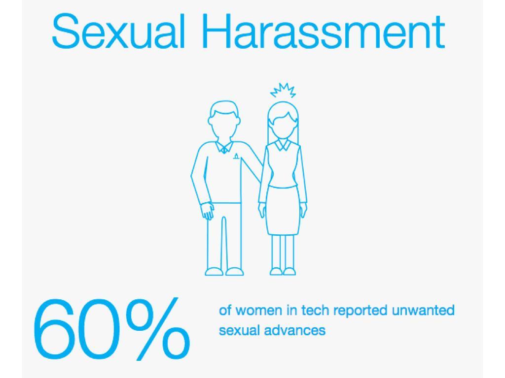 性騷擾:60%的受訪者曾經收到有違自己意願的性邀約。(取自elephantinthevalley.com)
