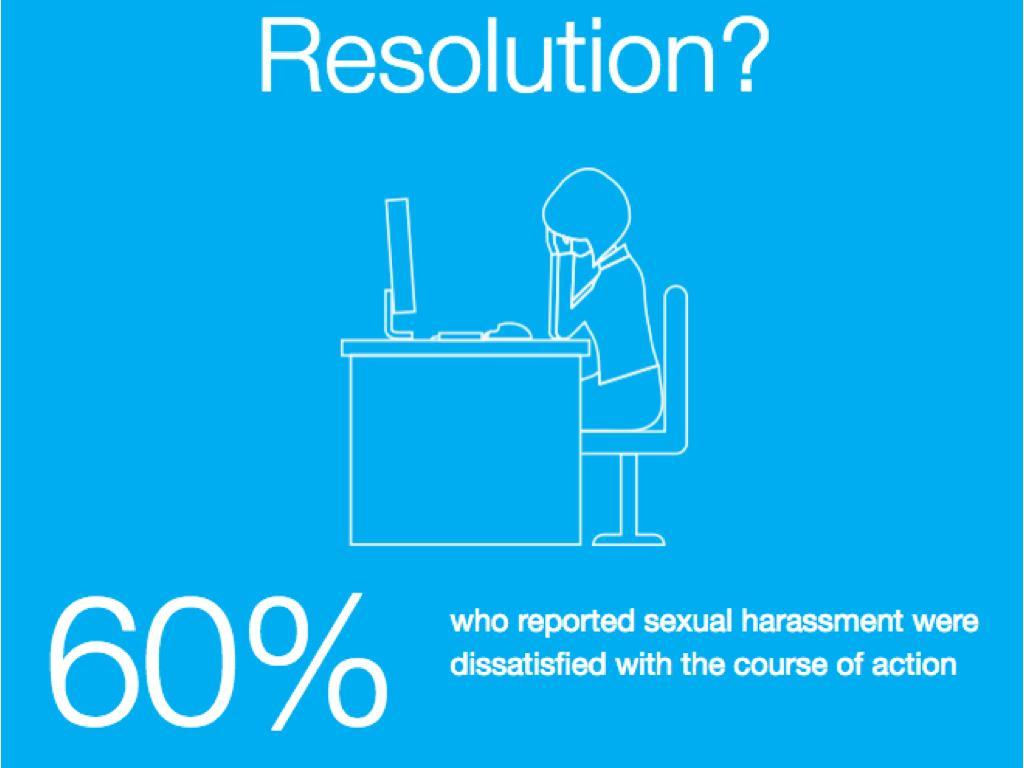 解決之道?:60%受訪者提報公司性騷擾事件後對公司處理方式不滿意。(取自elephantinthevalley.com)