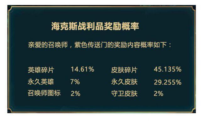 《英雄聯盟》中國伺服器官網公布海克斯科技寶箱開箱機率。