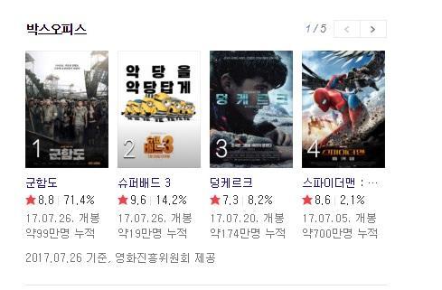 《軍艦島》7月26日觀影人次佔當日所有電影的71.4%,打敗《神偷奶爸3》《敦克爾克大行動》《蜘蛛人:返校日》。(圖翻攝自網路)