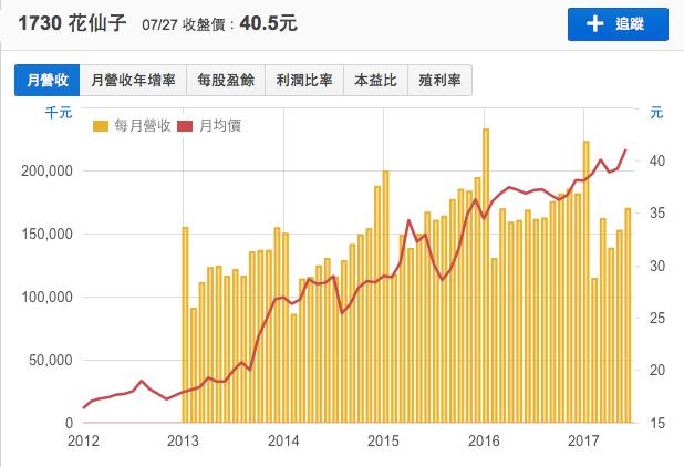 花仙子歷年營收持續向上。資料來源:財報狗