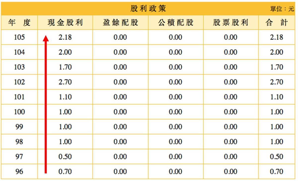 花仙子歷年持續增加股利發放。資料來源:奇摩股市