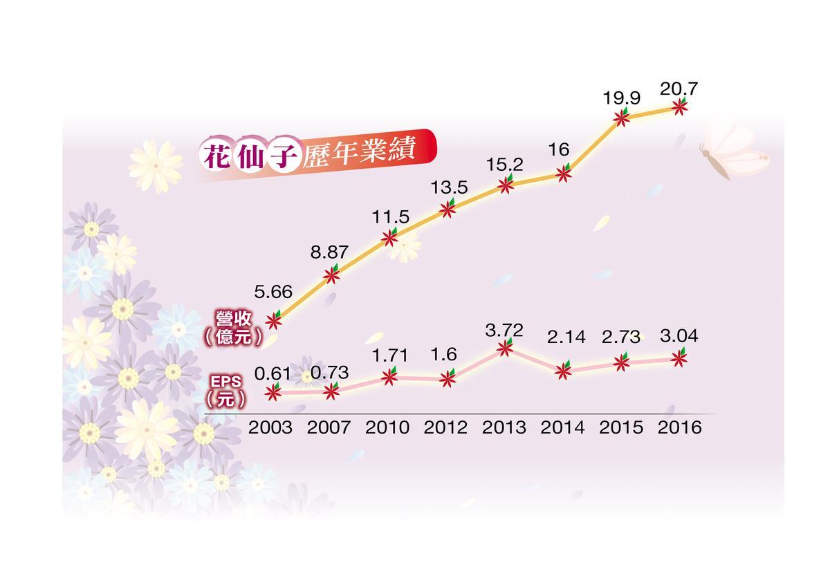 近年花仙子業績成長快速,2016年的營收和每股盈餘都有好成績。