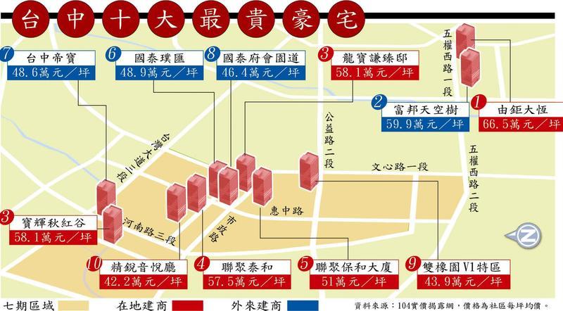 台中10大豪宅。(資料來源:104實價登錄網、價格為社區平均單價)