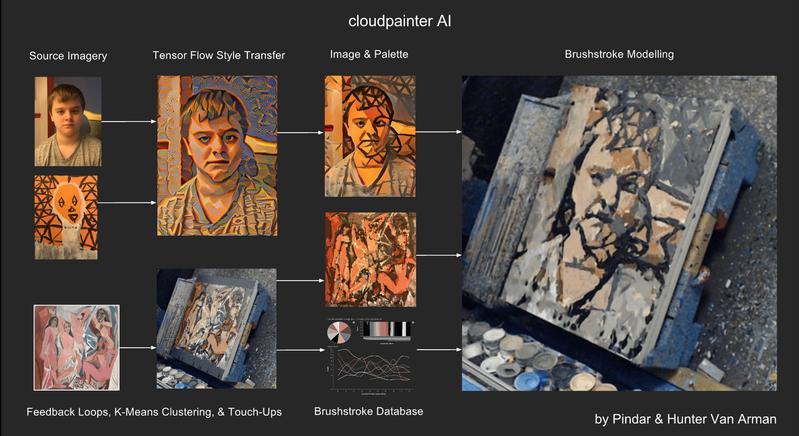透過機器學習,電腦可以模擬出酷似藝術家筆觸的「真跡」。(東方IC)