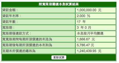 以貸款100萬元,房貸利率2%,貸款年數20年,3年寬限期來算,最小單位等於1萬塊1個月要繳16元。(土地銀行網上試算)