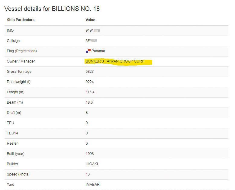 根據船舶登記資料,比利恩18號及88號都隸屬台灣高雄的比利恩油品集團,由陳世憲掌控,法務部已列為制裁對象。