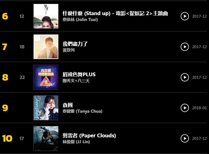 KKBOX週榜榜單2018-01-12~2018-01-18。