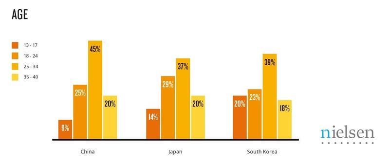 根據尼爾森這次的調查,中國、日本與韓國的電競粉絲年齡分部差不多。