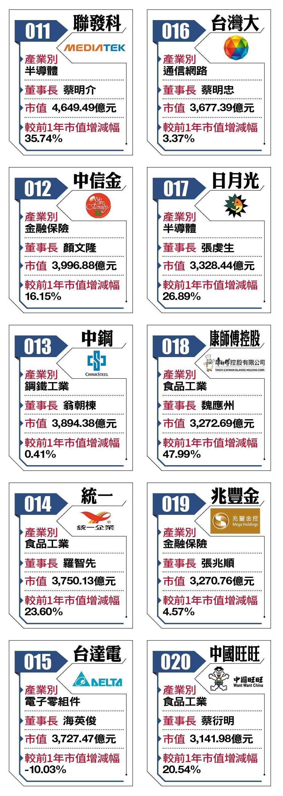 2018台灣百強企業11-20