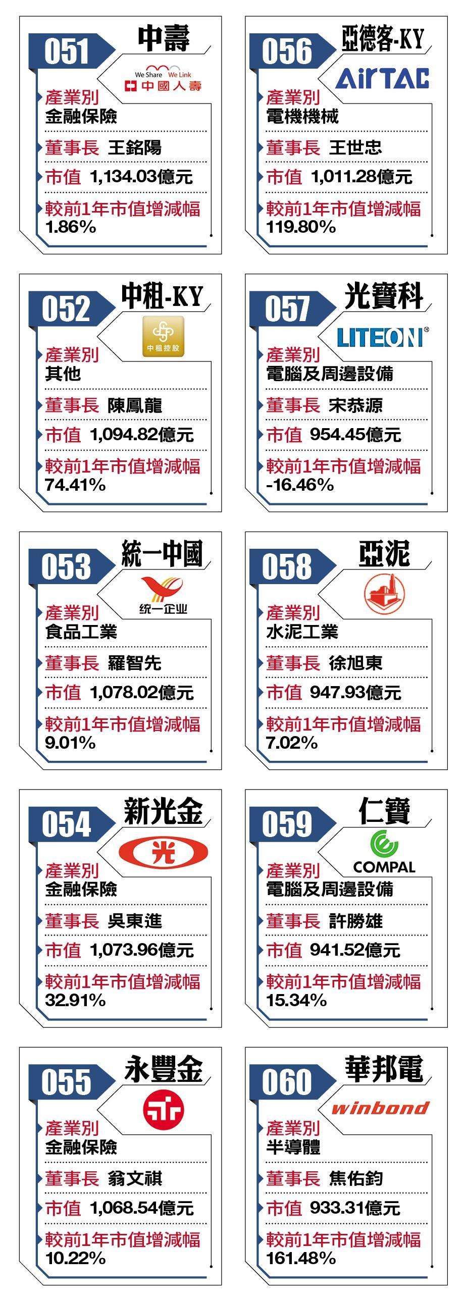 2018台灣百強企業51-60