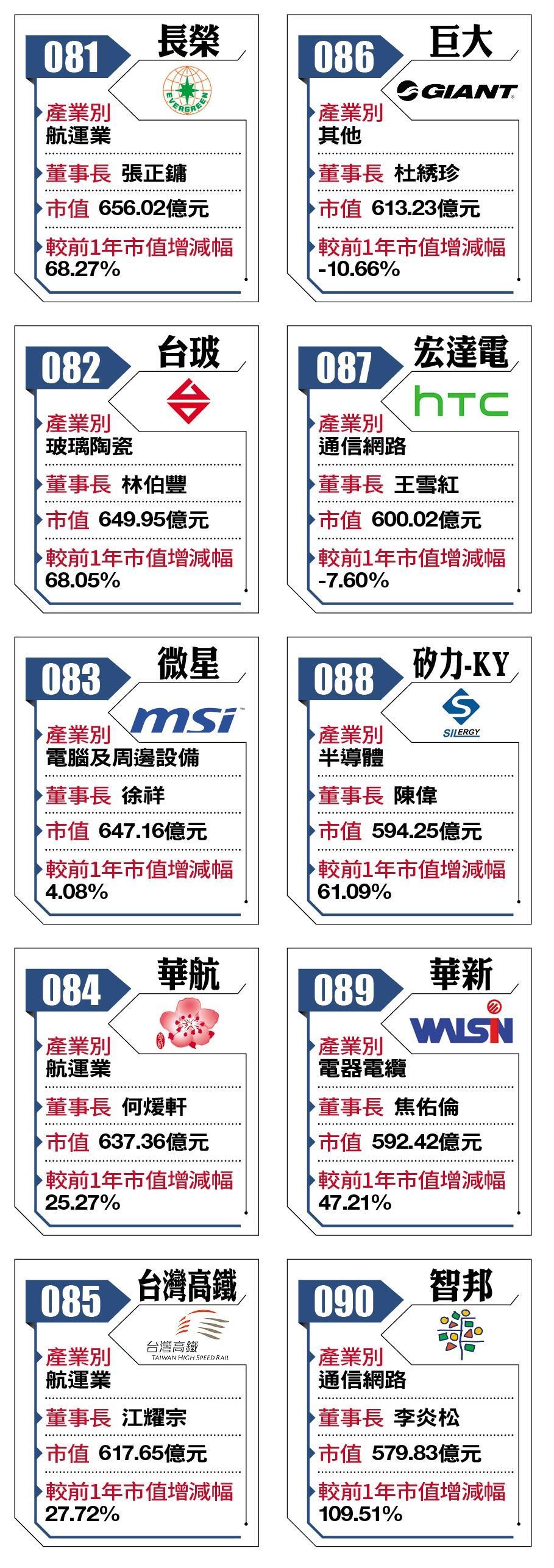 2018台灣百強企業81-90