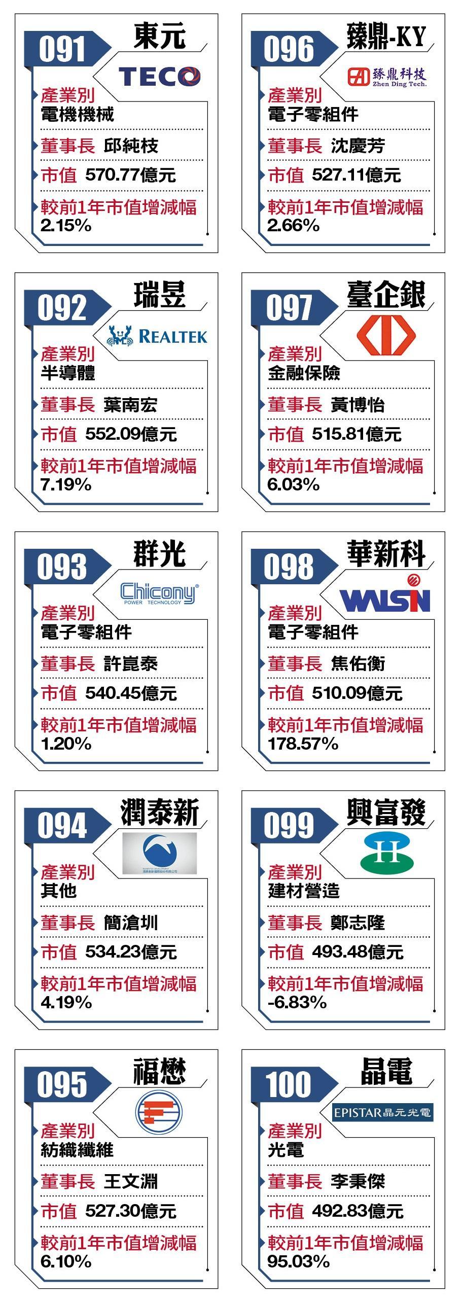 2018台灣百強企業91-100