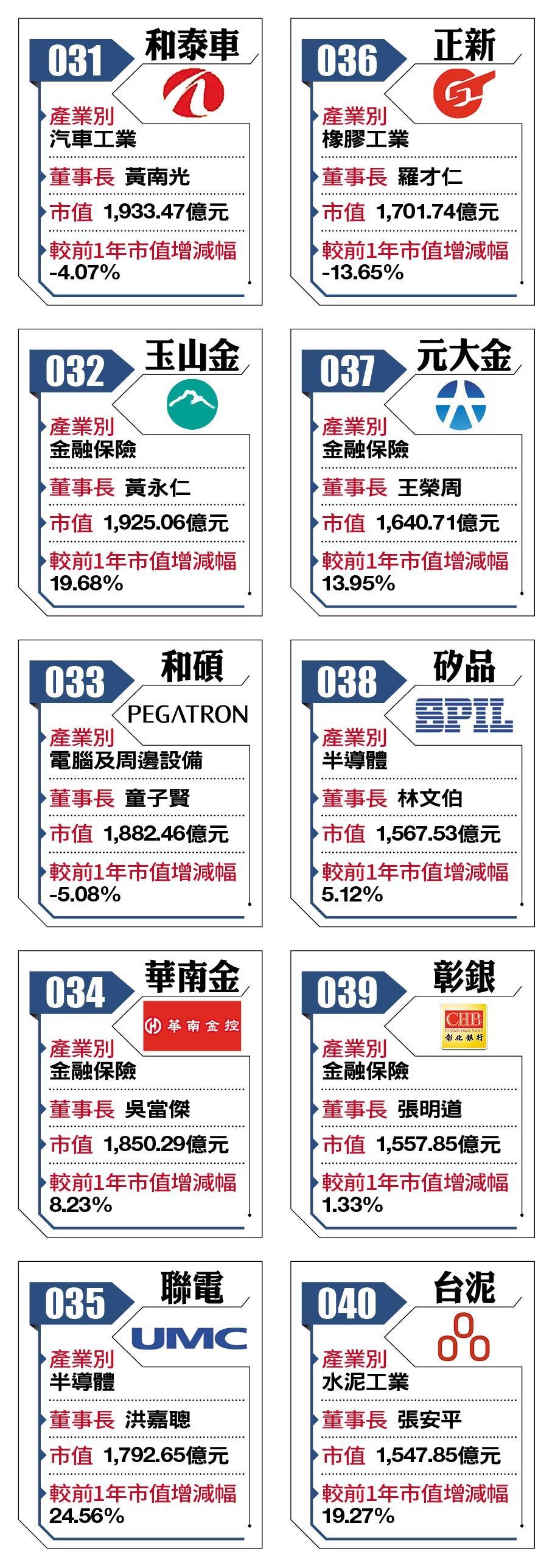 2018台灣百強企業31-40
