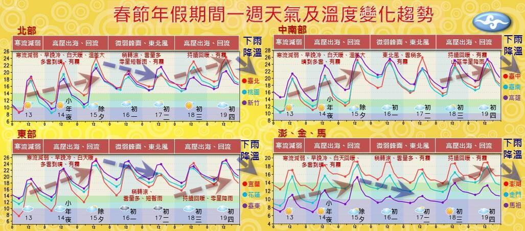 中央氣象局預估未來春節天氣,大致上都是晴朗穩定,中南部高溫甚至有機會上看30度。(中央氣象局提供)