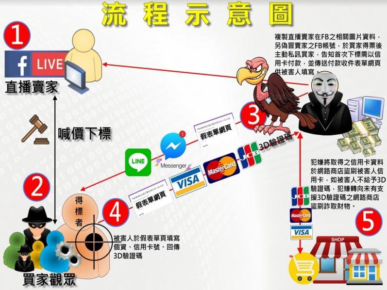饒嫌涉嫌利用臉書直播,佯稱賣家盜刷被害人信用卡。圖為詐騙流程示意圖。(刑事局提供)