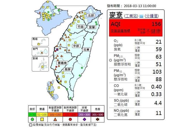 麥寮、台西及安南為紅色警示,空氣品質對所有族群不健康。(翻攝自環保署空氣品質監測網)