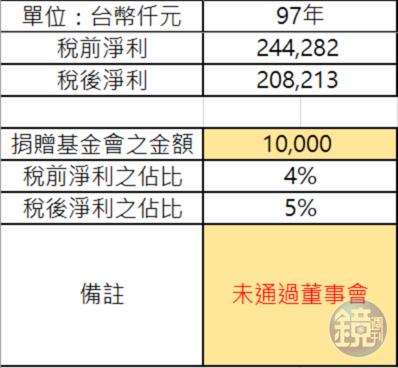蔚華科技營收與捐贈金額。
