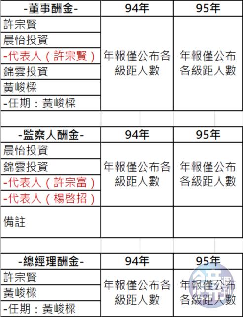 蔚華科技薪酬級距。