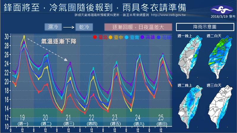 19日下午鋒面接近,中部以北及東半部局部地區,將慢慢轉為有短暫雨的天氣。(翻攝自中央氣象局臉書)