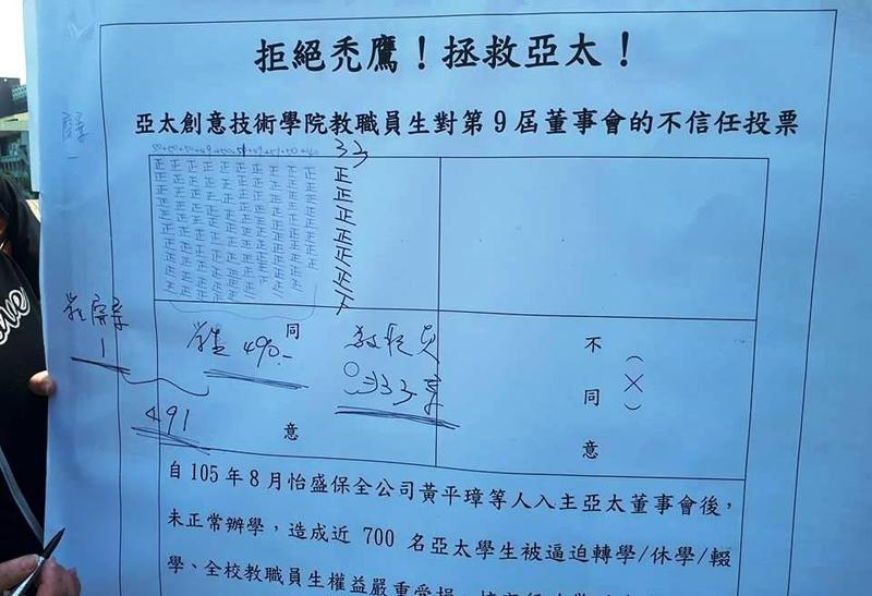 亞太學院師生對董事會進行「不信任投票」通過。(翻攝高教工會臉書)