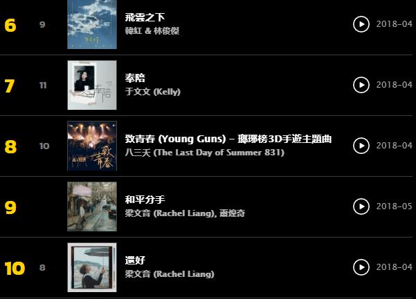 華語新歌週榜2018-05-11~2018-05-17