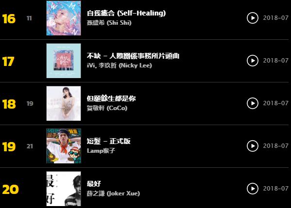 KKBOX週榜
