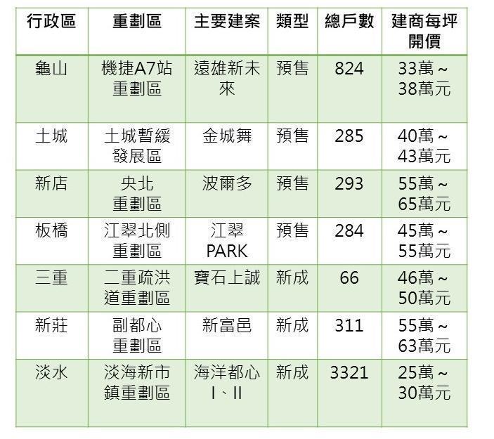 大台北7大重劃區建案 賣壓比一比