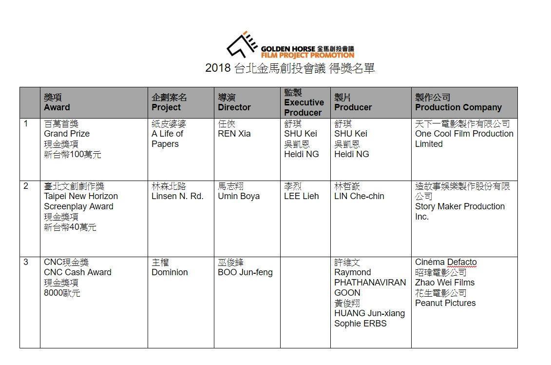 2018台北金馬創投會議 得獎名單