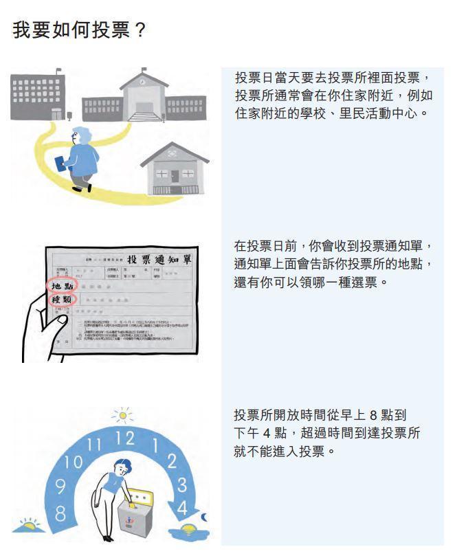 圖中可看到「該如何投票」的流程,以清楚的圖示畫出。(圖取自中選會)