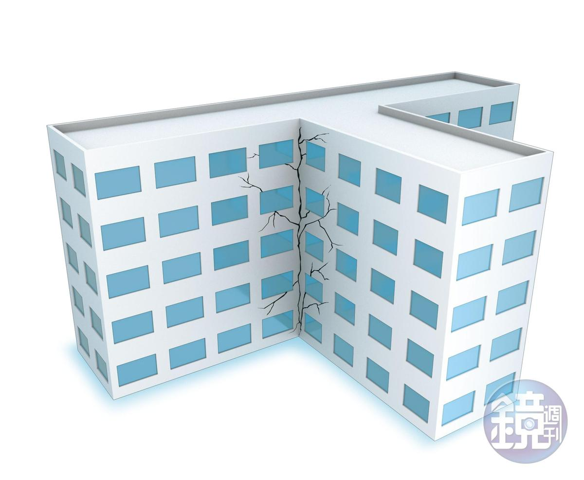 挑選房屋時,避免外型特殊如大L、大U、大T等建築,以及梁柱間出現四十五度角交叉裂縫。