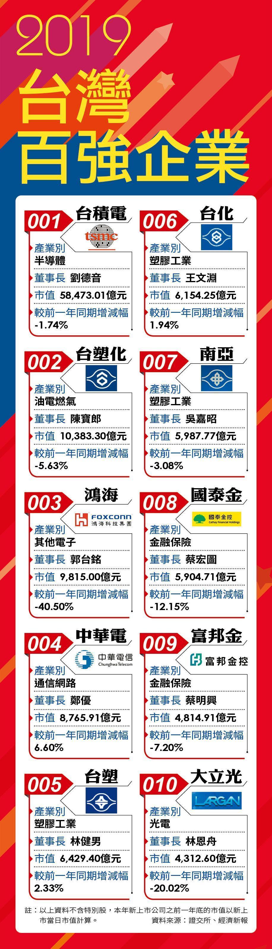 2018台灣百強企業
