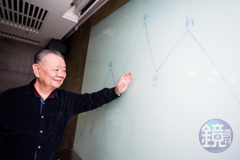 站在白板前,台股達人郭泰詳細解釋如何判斷頭部與底部。