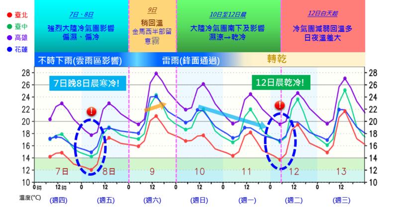 濕冷天氣再繼續影響台灣2天,下週雨勢減緩,但冷空氣接力報到。(圖取自中央氣象局臉書)