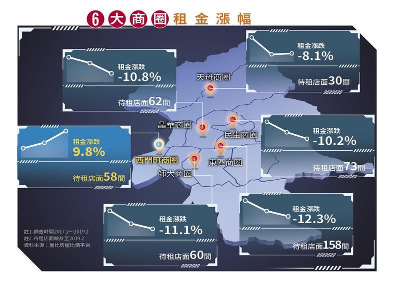 北市6大商圈興衰圖表,清楚可見只有西門町一枝獨秀。