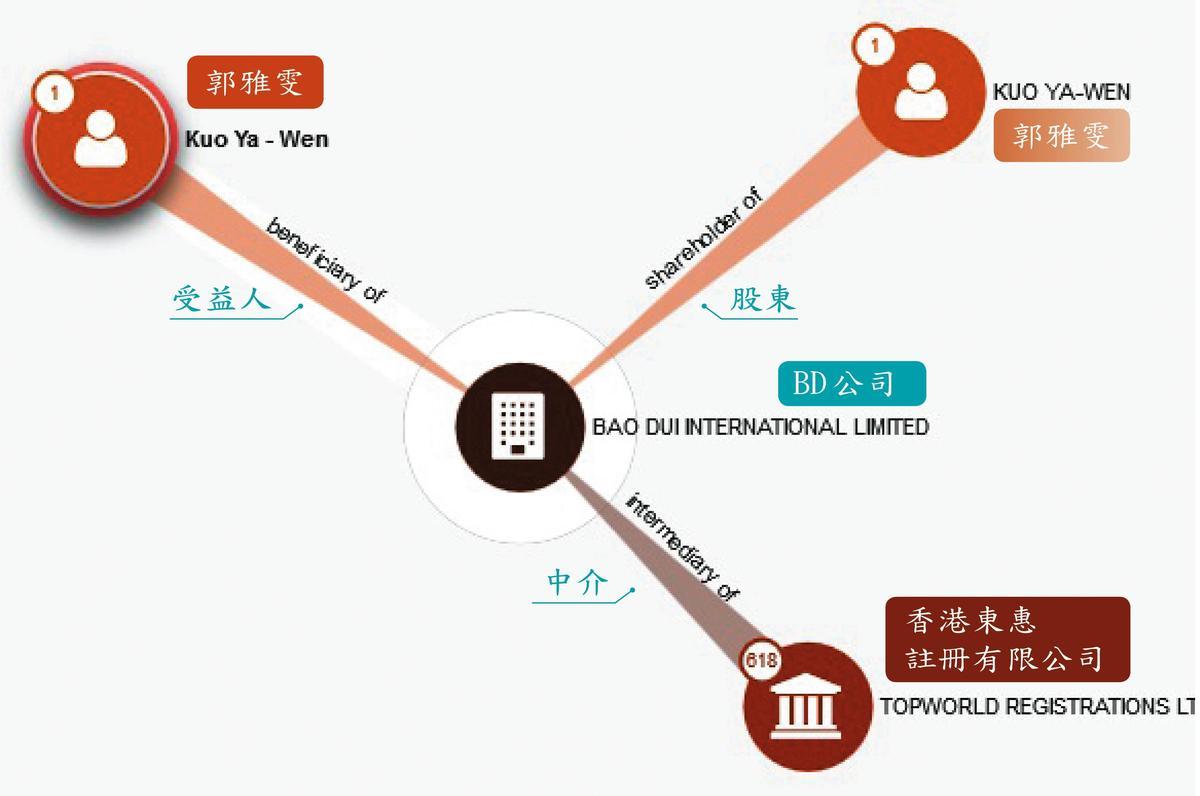 從巴拿馬文件輸入BD公司全名,即會跳出葉美麗女兒郭雅雯的英文名字(Kuo Ya-Wen),顯示該公司股東只有她1人。(翻攝自巴拿馬文件資料庫)