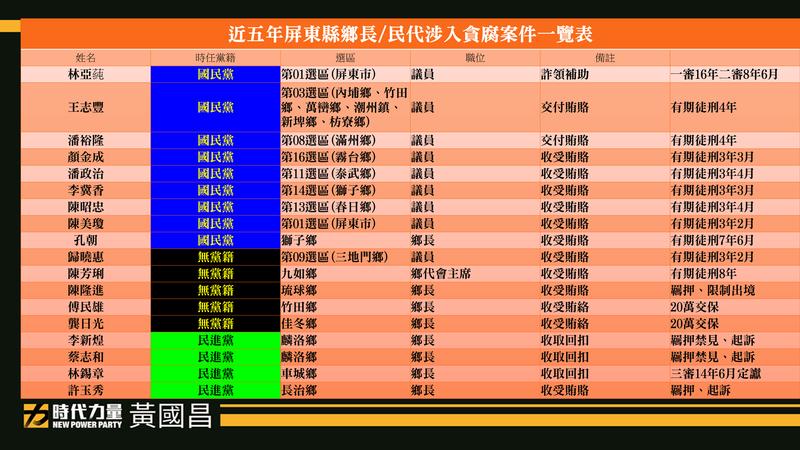 黃國昌揭露屏東貪腐地圖,近5年共有18名鄉長及民代涉入貪汙收賄。(翻攝自黃國昌臉書)
