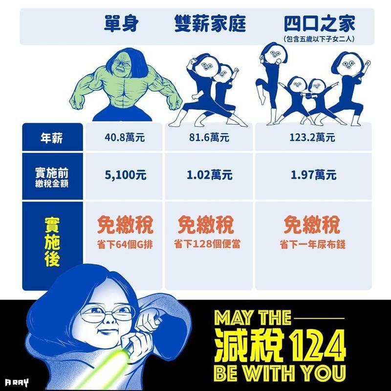 蔡英文和插畫家A RAY合作宣傳減稅政策。(翻攝自A RAY粉絲專頁)