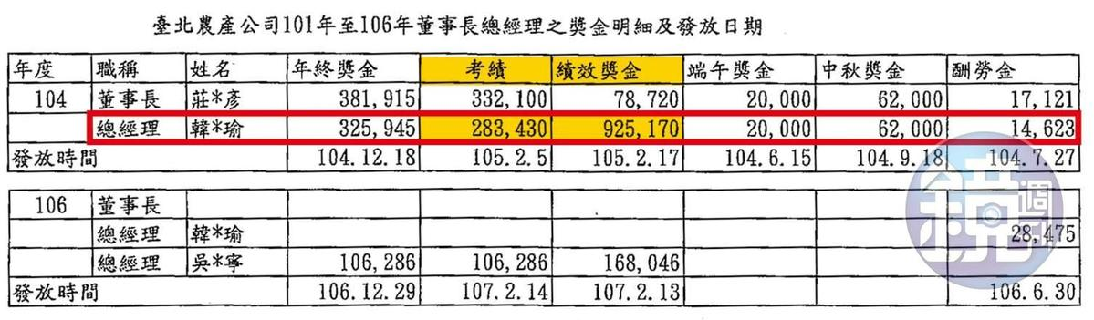 2015年北農交易創紀錄,隔年農曆年節前後,韓國瑜領到121萬元的獎金(紅框黃底處)。(資料來源:台北市政府產業發展局市場處)