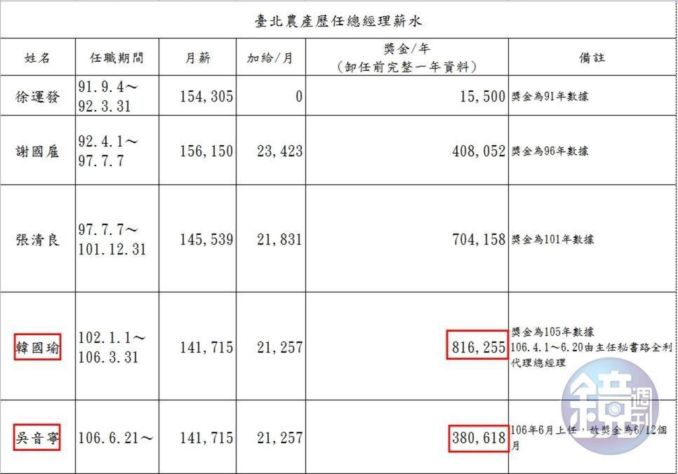 北農歷任總經理薪資列表。