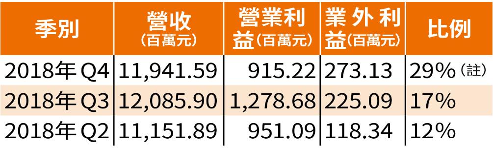 (*註:蔡鎮村指出,數值雖超過20%,但其Q1為淡季,營業天數也少,營收卻較Q4旺季高。可見其Q1季營收大幅成長,可壓過業外利益)
