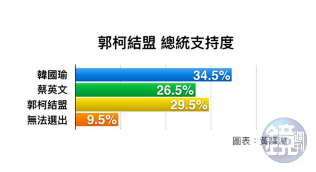 若郭柯結盟,民調顯示已讓蔡英文暫居第三。