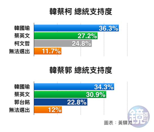 若郭、柯單獨參選,民調都墊底。