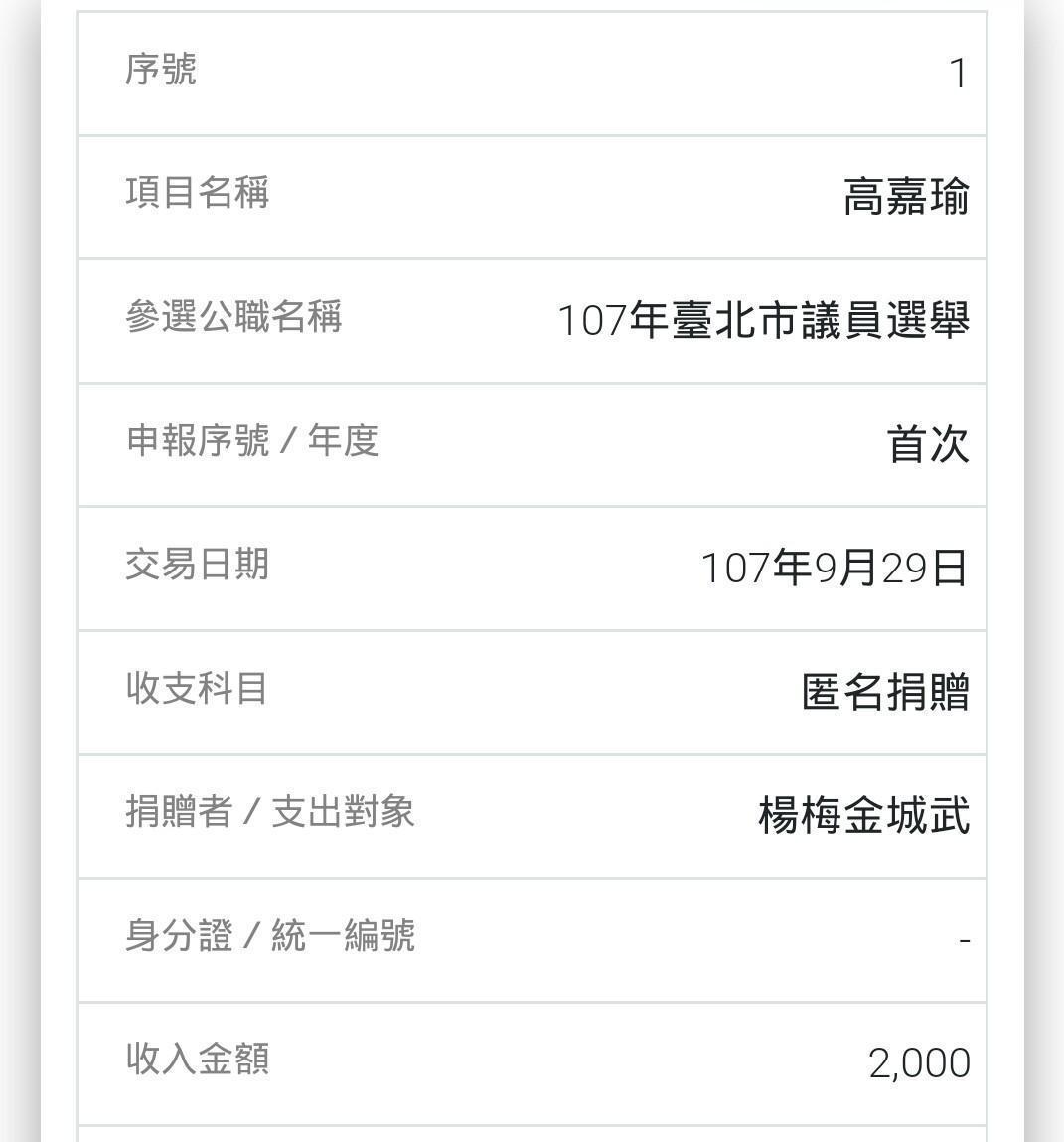 台北市議員高嘉瑜去年收到1筆署名「楊梅金城武」的政治獻金。(翻攝監察院官網)