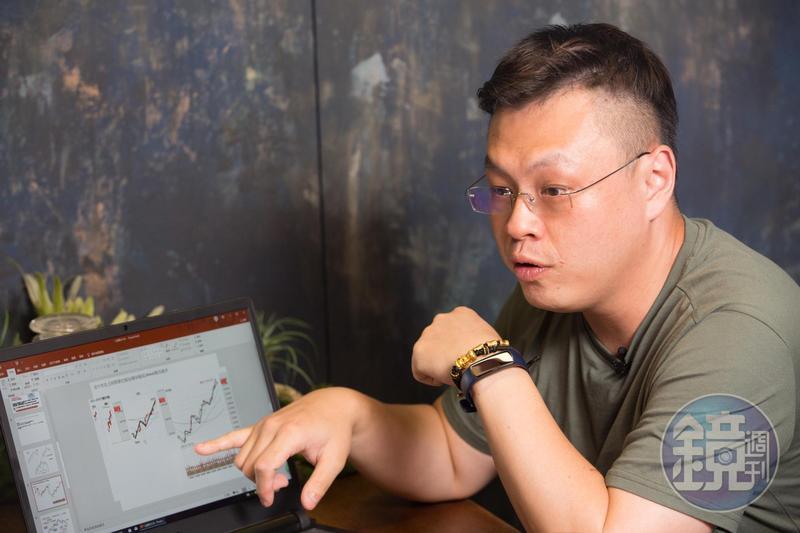 41歲的馮文宏是波浪理論的忠實信徒,他以黃金分割率畫出區間,判斷進出場時機點。