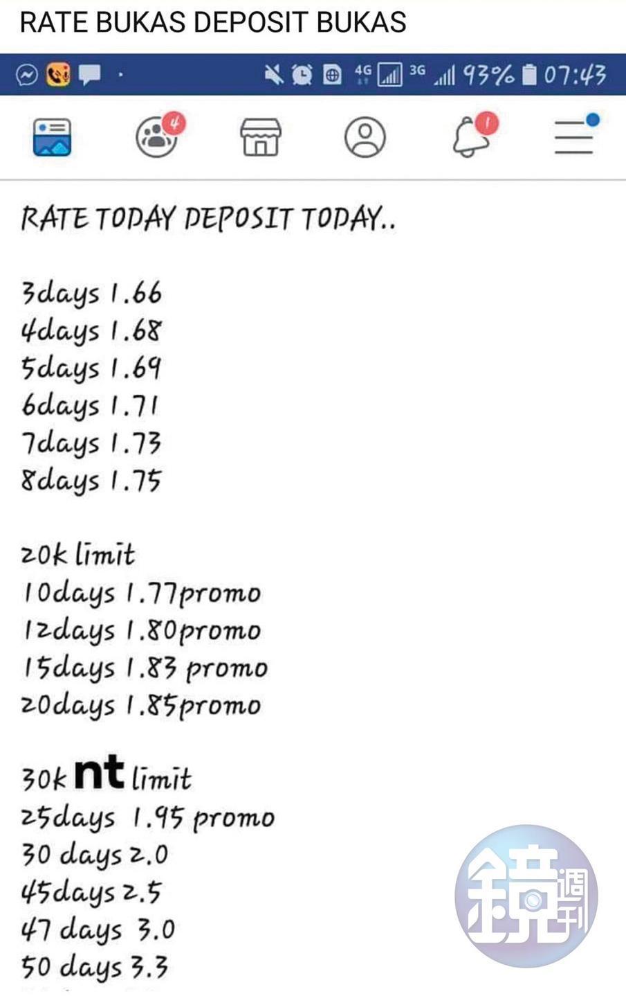 新台幣兌換菲律賓披索匯率是1:1.6,但吸金集團50天的匯率卻高達1:3.3。(翻攝臉書)
